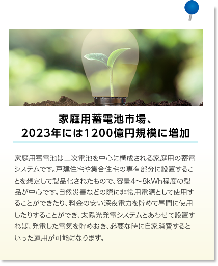家庭用蓄電池市場、2023年には1200億円規模に増加